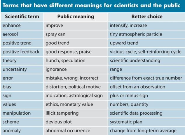 Friendlier Science Words and Phrases